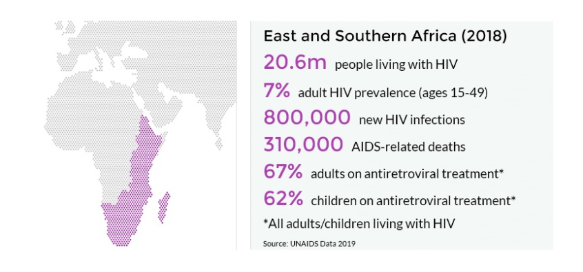2018-Stats-of-HIV-and-AIDS-in-Africa